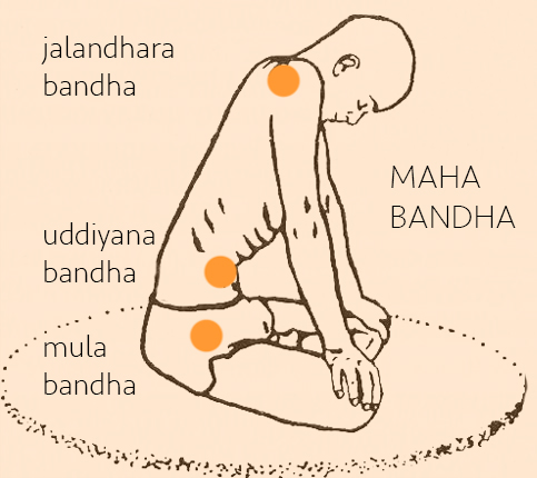 maha-bandha-yogasatya